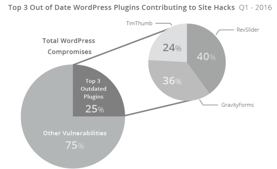 How Many WordPress Plugins is Too Many? The Answer Might Surprise